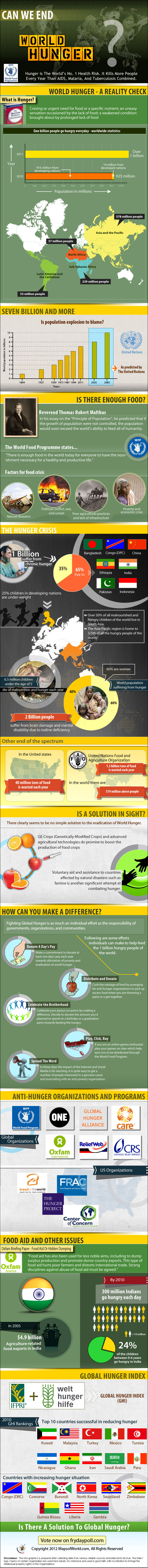 World Hunger Statistics