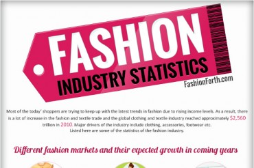 10 Clothing Industry Statistics