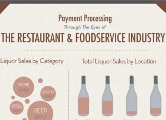 10 Food Service Industry Statistics