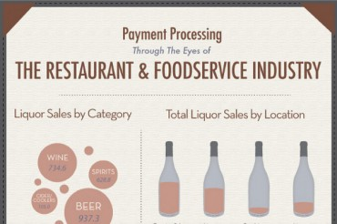 10 Shocking Food Service Industry Statistics