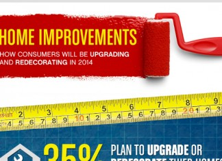 10 Home Improvement Industry Statistics