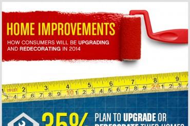 10 Home Improvement Industry Statistics