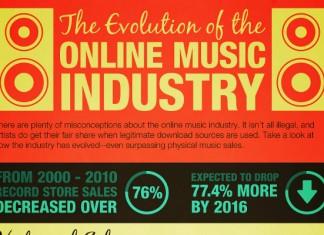 10 Online Music Industry Statistics
