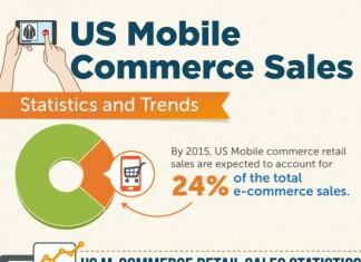 10 Retail Industry Statistics