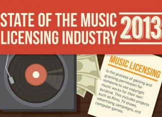 10 Statistics Music Industry