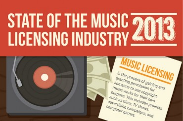 10 Remarkable Statistics Music Industry