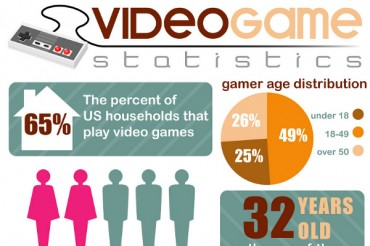 10 Intriguing Video Game Industry Statistics