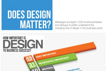 10 Compelling Web Design Industry Statistics