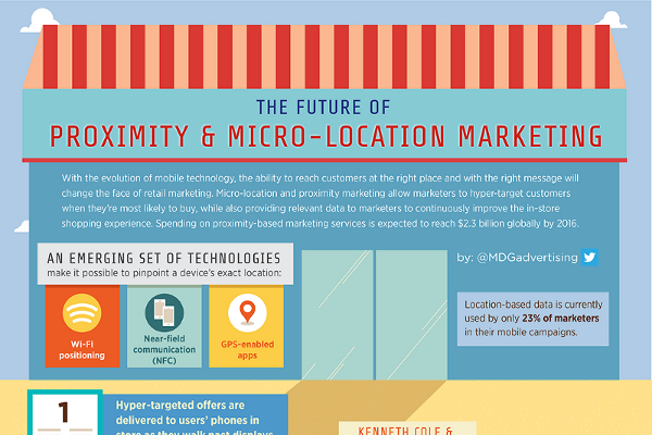4 ways companies use proximity marketing to increase sales for Marketing to builders