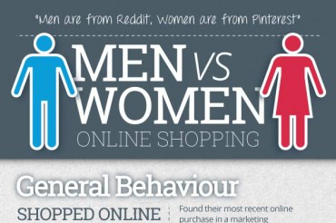 7 Different Online Shopping Habits of Men and Women