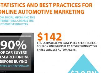 9 Auto Industry Statistics