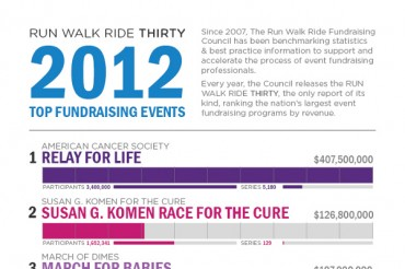 9 Great Relay for Life Fundraiser Ideas