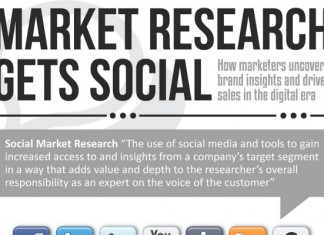 9 Market Research Industry Statistics