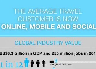 9 Travel Industry Statistics
