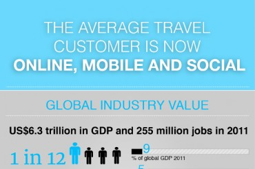 9 Travel Industry Statistics