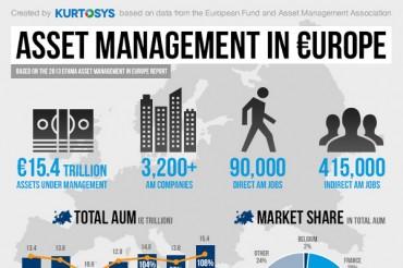 Interesting Asset Management Industry Statistics