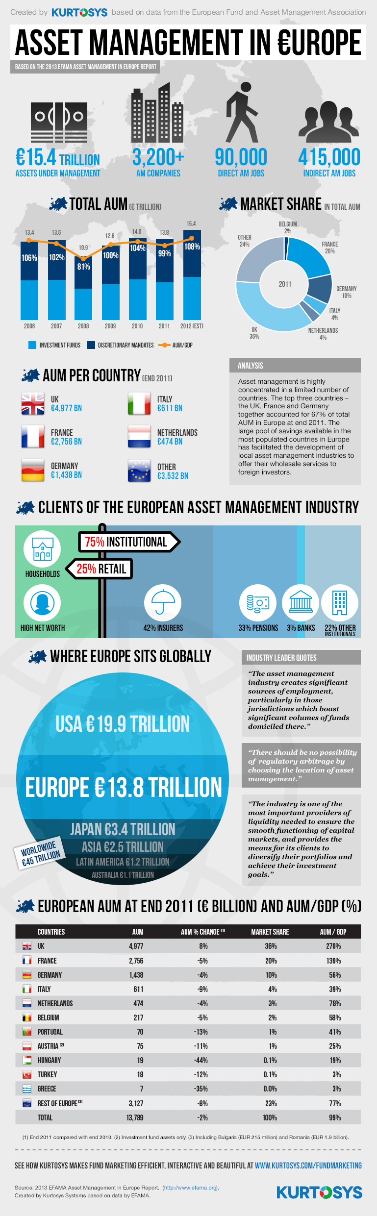 Asset Management Trends