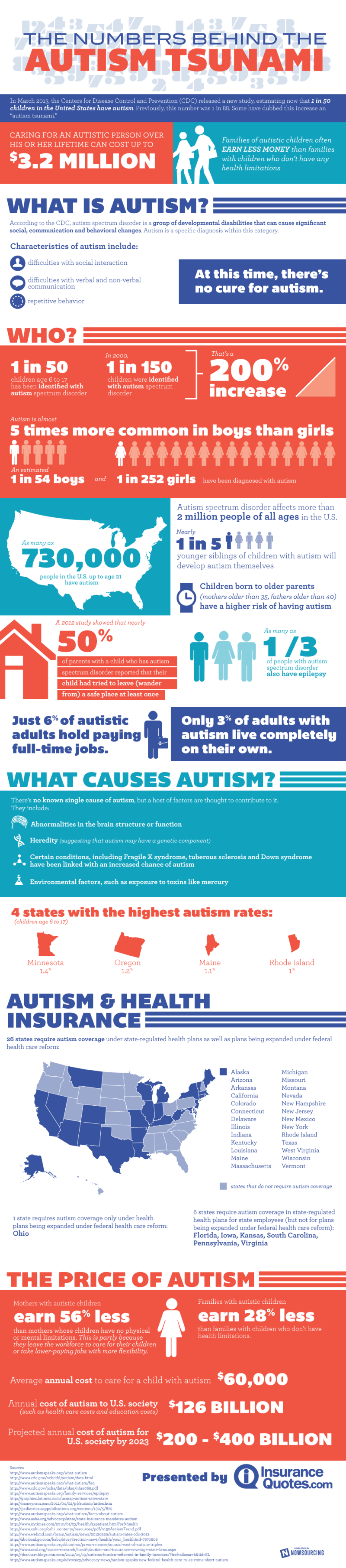 Autism Facts and Statistics