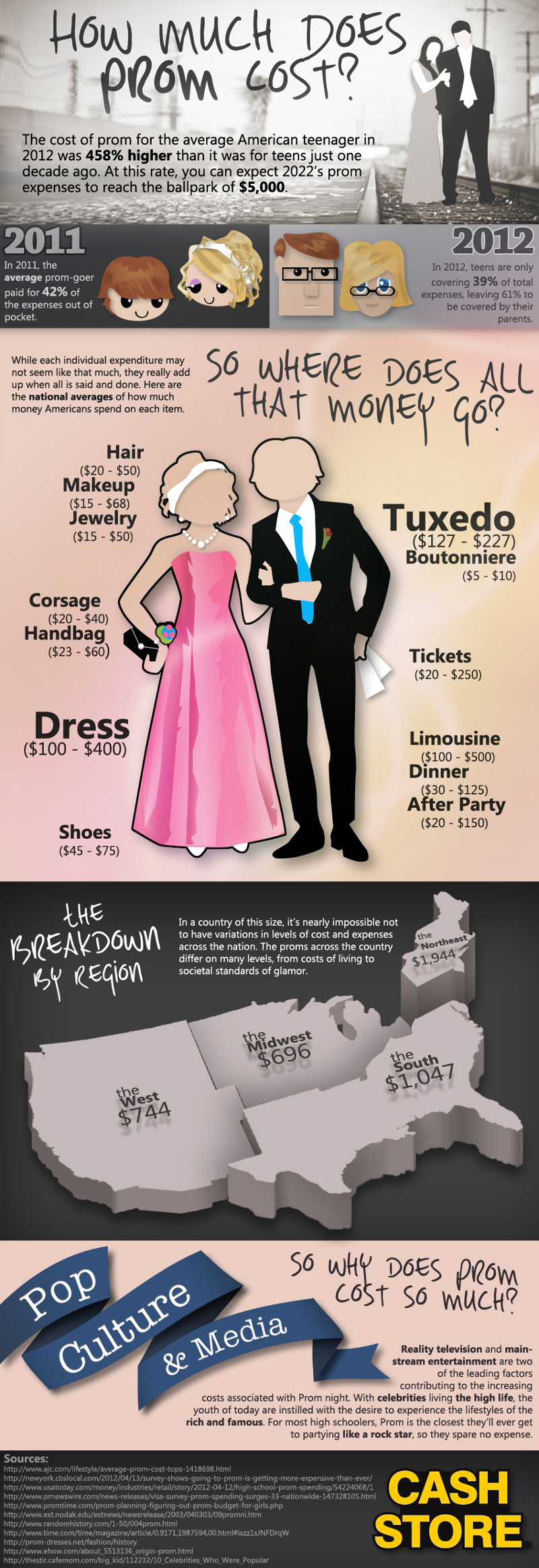 Average Cost of Prom