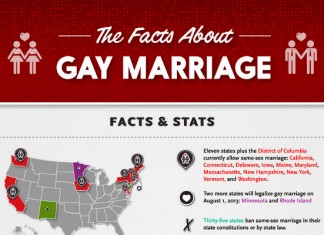 Civil Union Versus Marriage