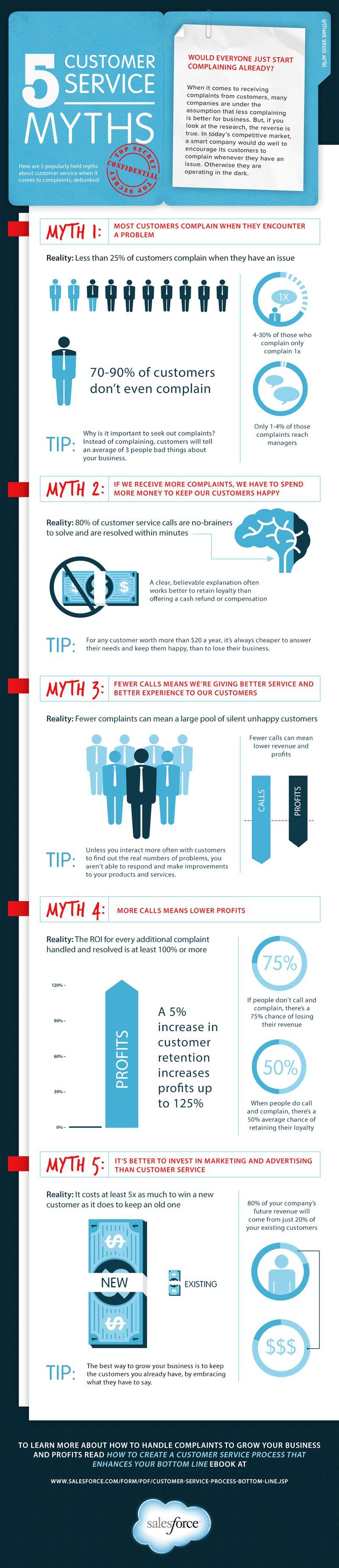 Customer Service Myths