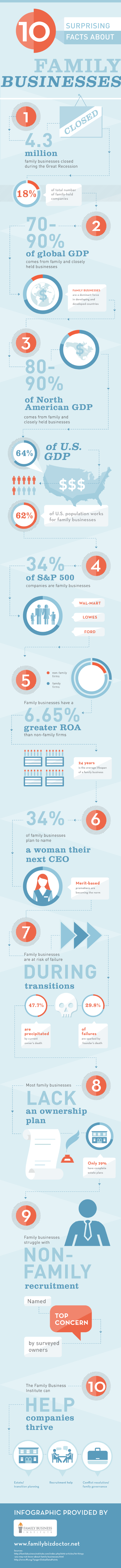 Facts-About-Family-Businesses