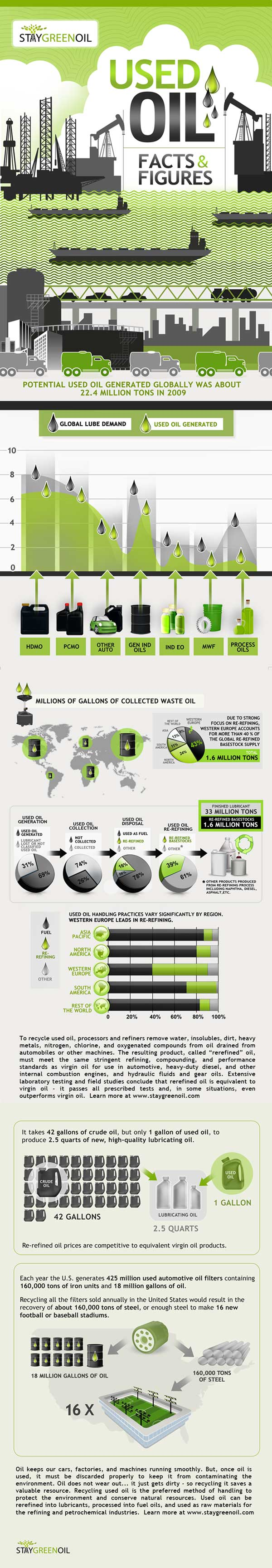 Facts About Used Oil