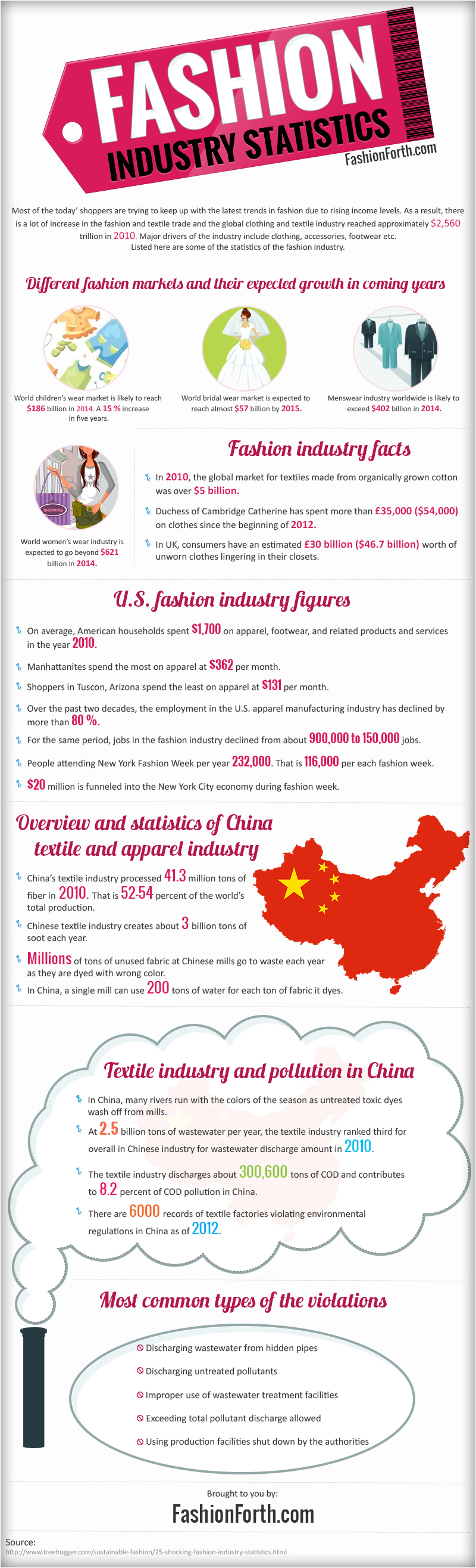 Fashion Industry Facts