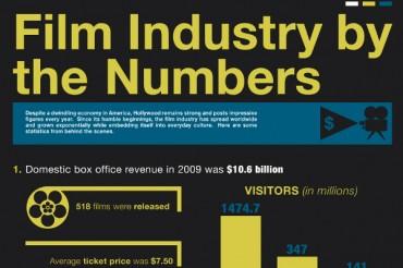 Impressive Film Industry Statistics