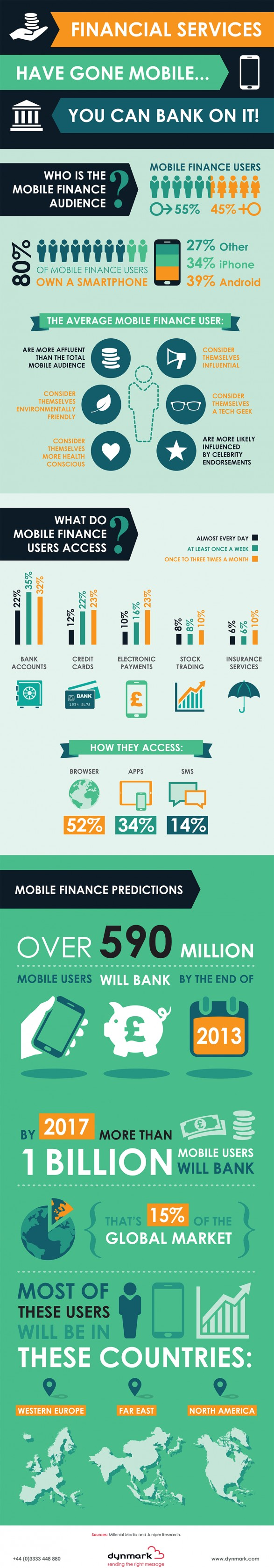 Financial Services Trends and Statistics