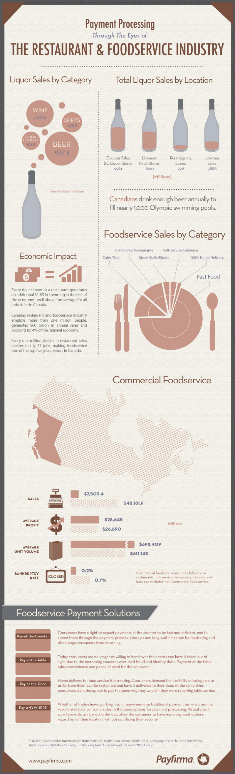 Food Service Industry Facts