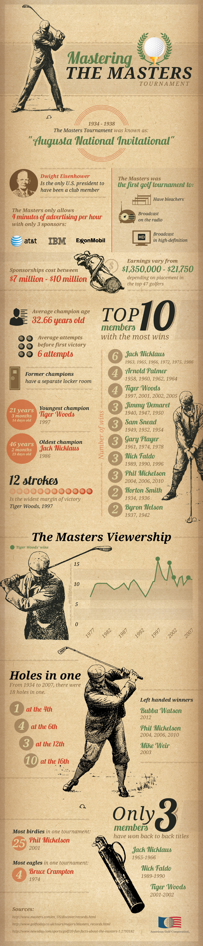 Golf Tournament Facts About the Masters