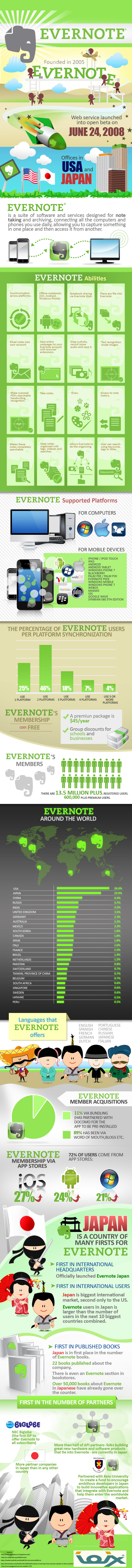 Guide to Evernote
