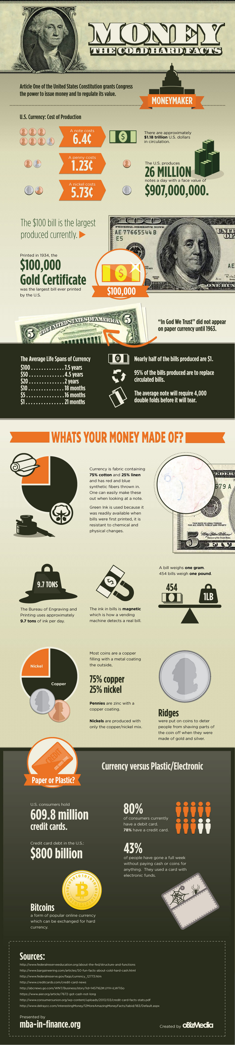 Hard Facts About Money