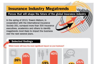 Dramatic Insurance Industry Statistics