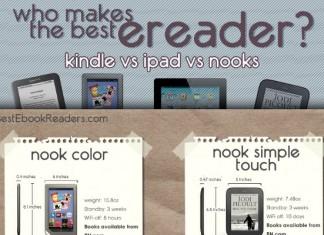 Kindle Fire HD Versus Nook Color HD