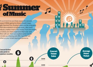 Live Music Industry Statistics