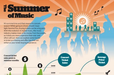 Fascinating Live Music Industry Statistics