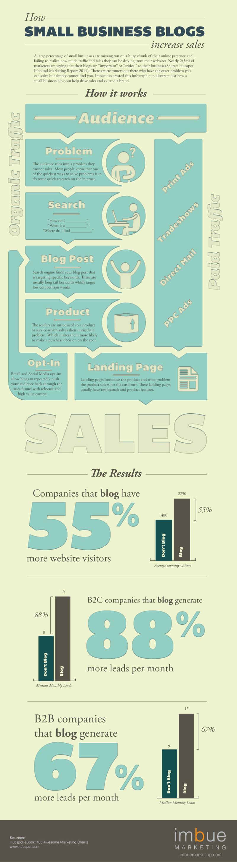 Methods to Increase Sales