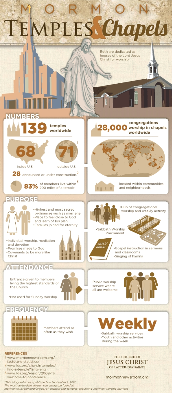 Mormon Temple Facts