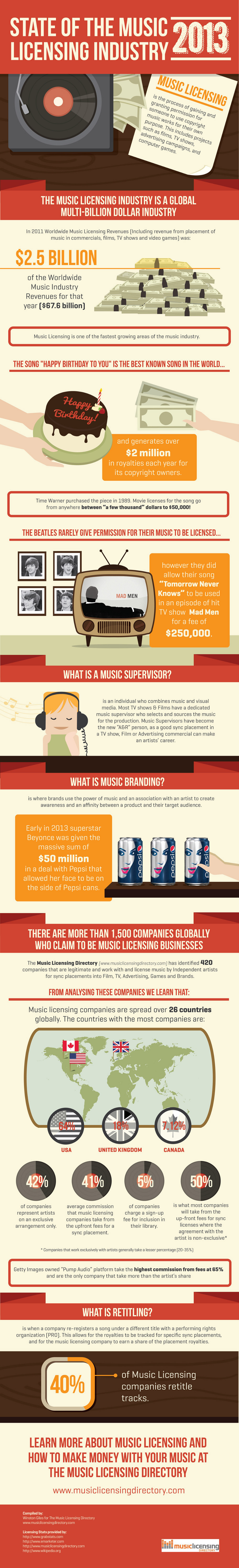 Music Licensing Facts