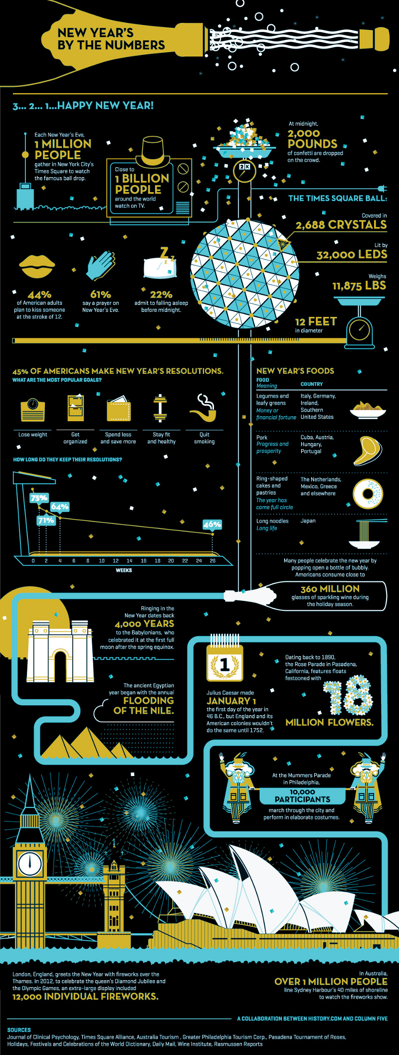 New Years Facts and Statistics