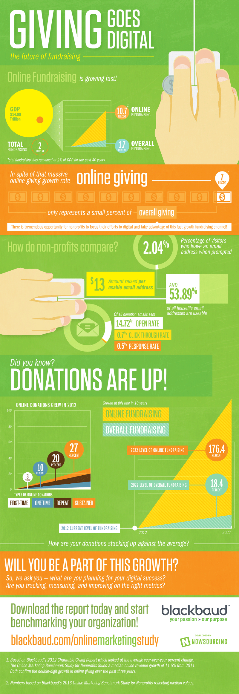 Online Fundraising Strategies