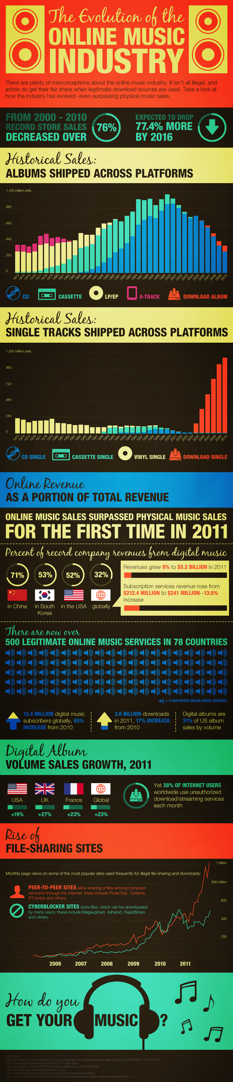 Online Music Industry Facts