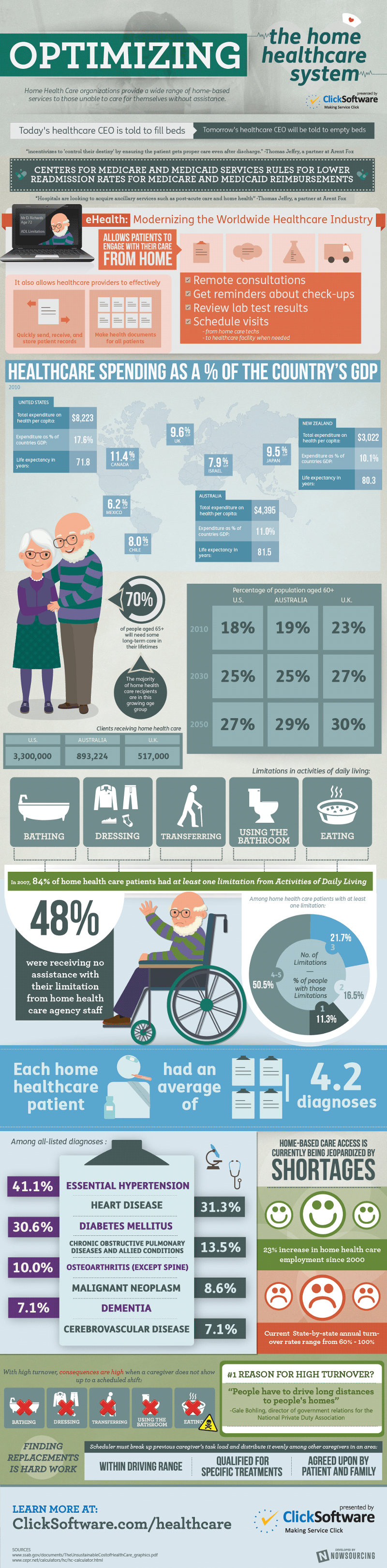 Optimizing Health Homecare
