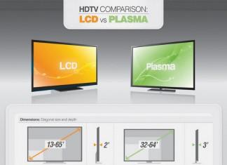 Plasma Versus LED TV