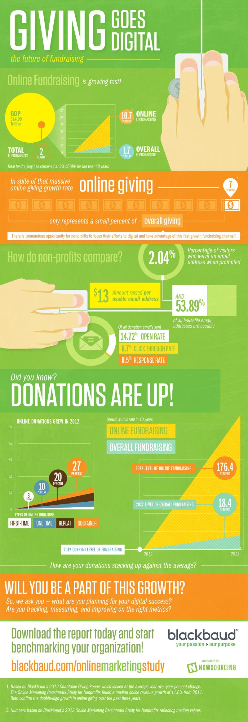 Raising Money Online