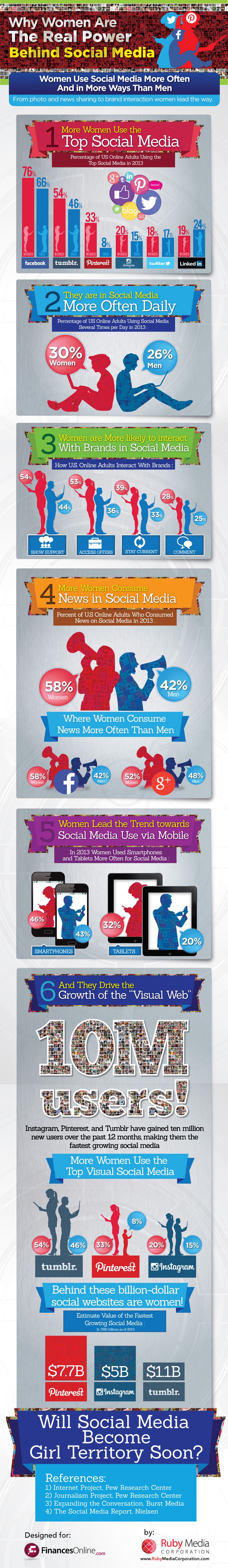 Rule-Social-Media