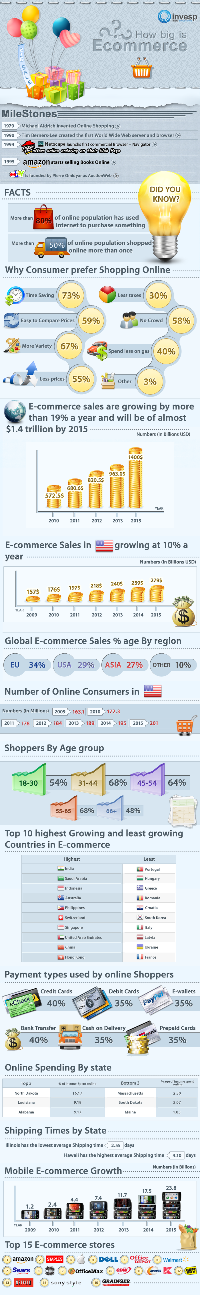 Sale Industry Online and Ecommerce