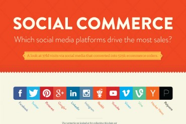 The Social Channels that Drive the Most Sales